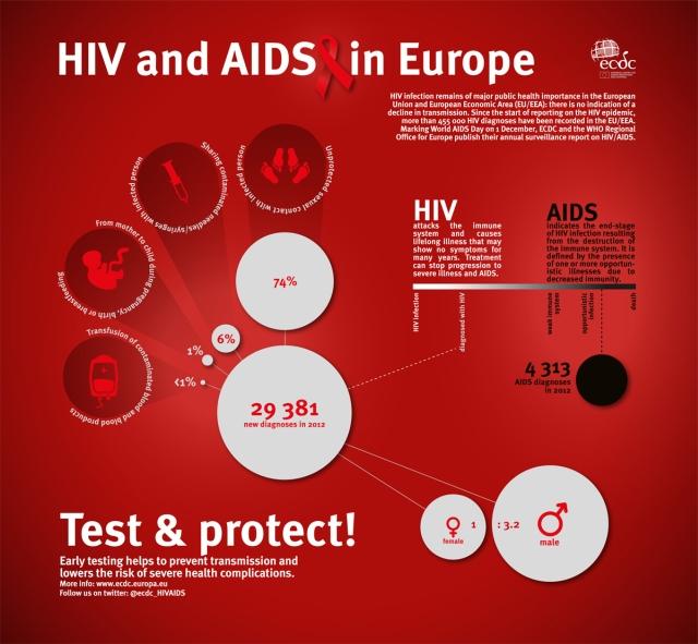 hiv-testo