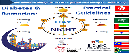 Diabete & Ramadan
