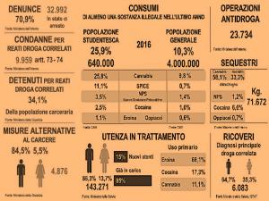 +droghe made in Italia i numeri