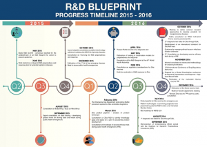 Blueprint R&DxTesto1